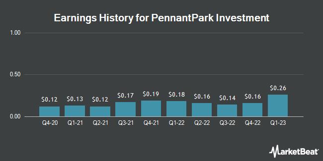 Earnings History for PennantPark Investment (NASDAQ:PNNT)