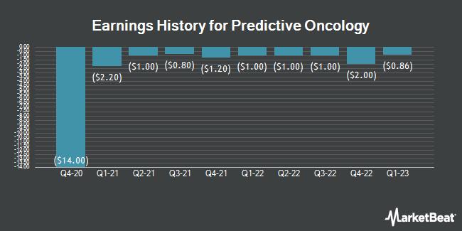 Earnings History for Precision Therapeutics (NASDAQ:POAI)