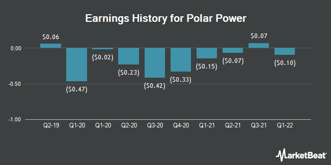 Earnings History for Polar Power (NASDAQ:POLA)