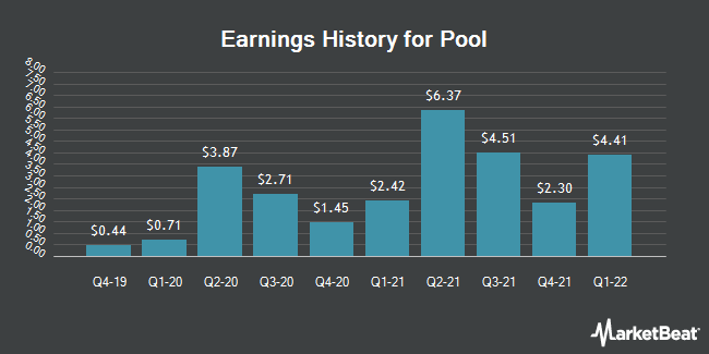 Earnings History for Pool (NASDAQ:POOL)