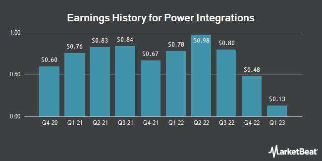 Earnings History for Power Integrations (NASDAQ:POWI)