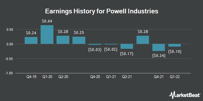 Earnings History for Powell Industries (NASDAQ:POWL)