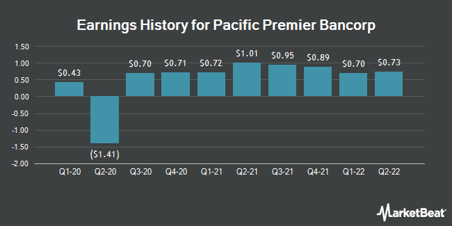 Earnings History for Pacific Premier Bancorp (NASDAQ:PPBI)