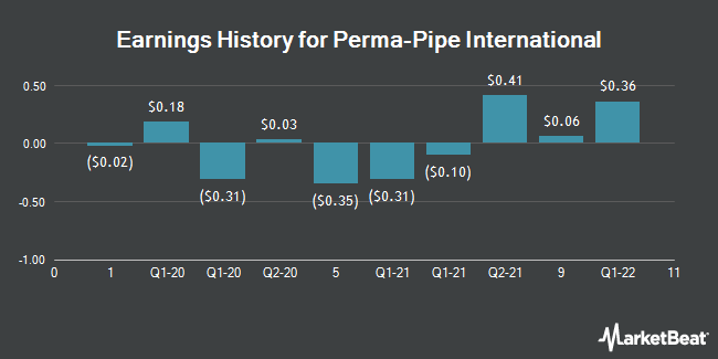 Earnings History for Perma-Pipe International (NASDAQ:PPIH)