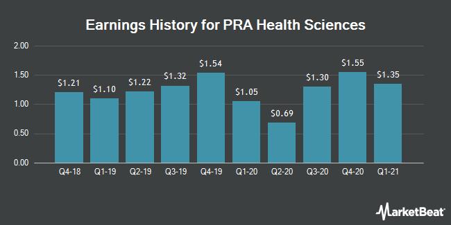Earnings History for PRA Health Sciences (NASDAQ:PRAH)