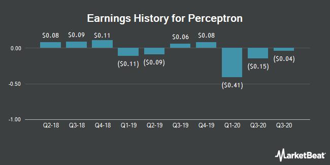 Earnings History for Perceptron (NASDAQ:PRCP)