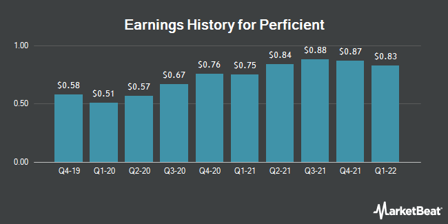 Earnings History for Perficient (NASDAQ:PRFT)