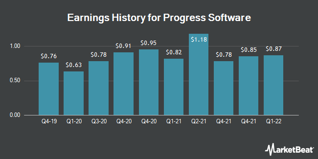Earnings History for Progress Software (NASDAQ:PRGS)