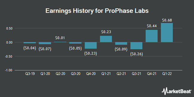 Earnings History for ProPhase Labs (NASDAQ:PRPH)