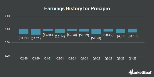 Earnings History for Precipio (NASDAQ:PRPO)
