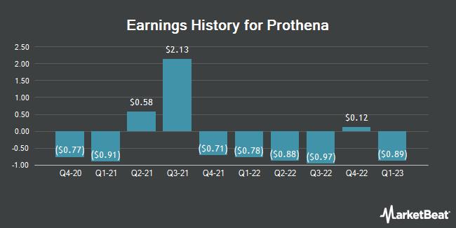 Earnings History for Prothena (NASDAQ:PRTA)