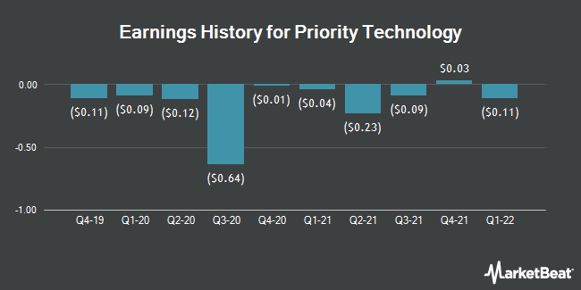 Earnings History for Priority Technology (NASDAQ:PRTH)