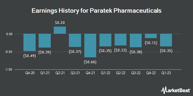 Earnings History for Paratek Pharmaceuticals (NASDAQ:PRTK)