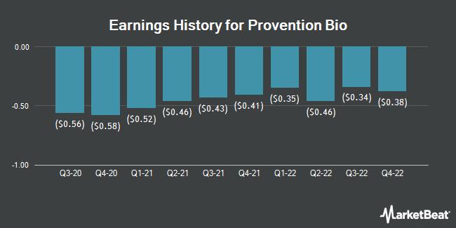 Earnings History for Provention Bio (NASDAQ:PRVB)