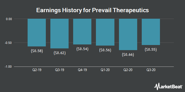 Earnings History for Prevail Therapeutics (NASDAQ:PRVL)