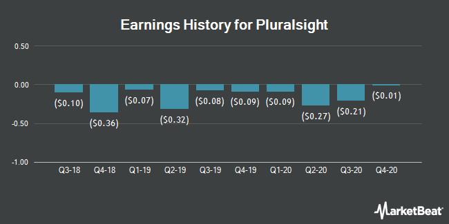 Earnings History for Pluralsight (NASDAQ:PS)