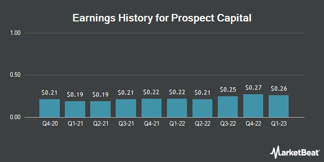Earnings History for Prospect Capital (NASDAQ:PSEC)
