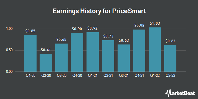 Earnings History for PriceSmart (NASDAQ:PSMT)
