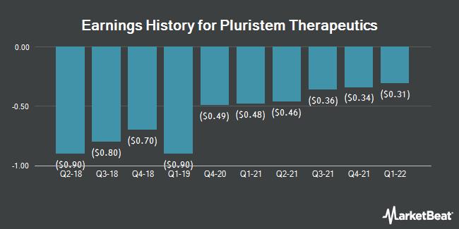 Earnings History for Pluristem Therapeutics (NASDAQ:PSTI)