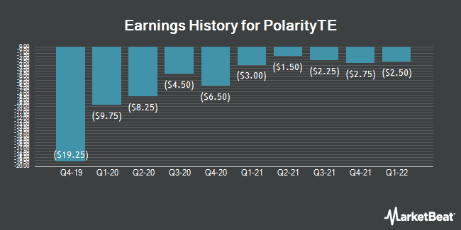 Earnings History for Polarityte (NASDAQ:PTE)