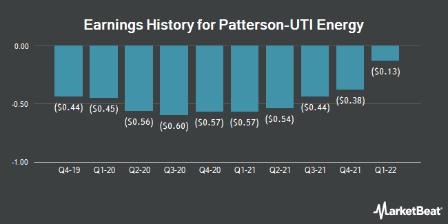 Earnings History for Patterson-UTI Energy (NASDAQ:PTEN)