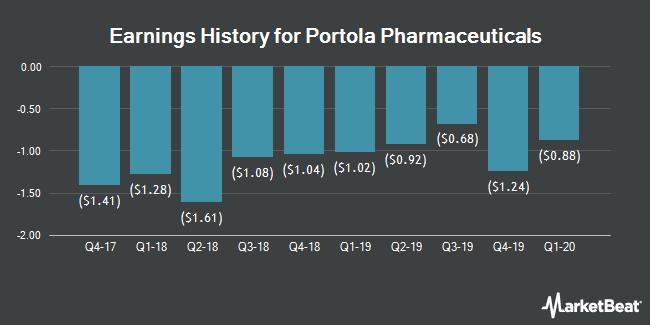 Earnings History for Portola Pharmaceuticals (NASDAQ:PTLA)
