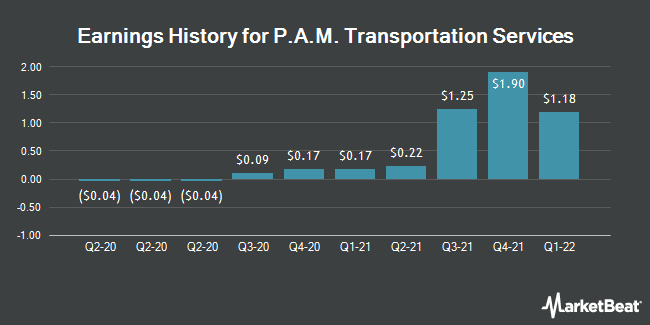 Earnings History for P.A.M. Transportation Services (NASDAQ:PTSI)