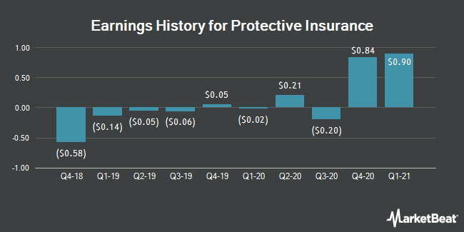 Earnings History for Protective Insurance (NASDAQ:PTVCB)