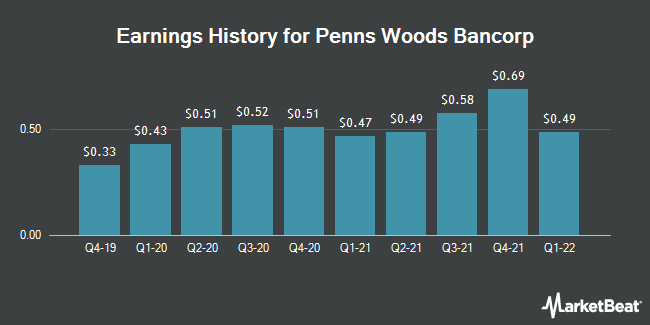 Earnings History for Penns Woods Bancorp (NASDAQ:PWOD)