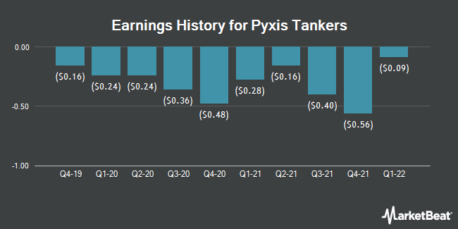 Earnings History for Pyxis Tankers (NASDAQ:PXS)