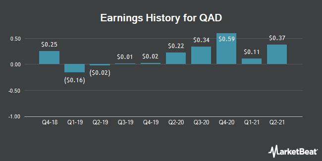 Earnings History for QAD (NASDAQ:QADA)