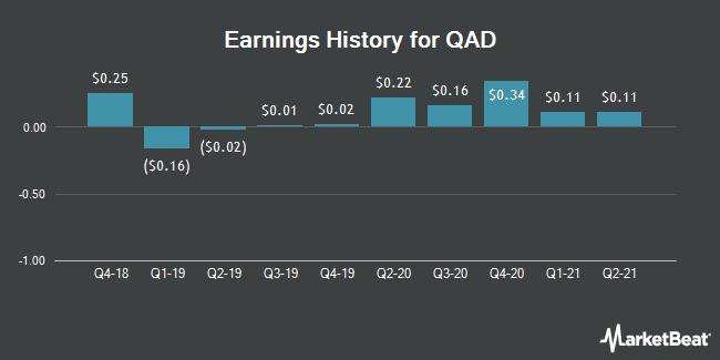 Earnings History for QAD (NASDAQ:QADB)