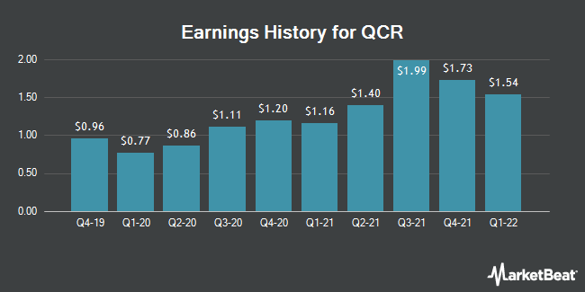 Earnings History for QCR (NASDAQ:QCRH)
