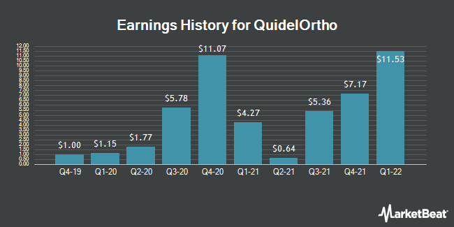 Earnings History for Quidel (NASDAQ:QDEL)
