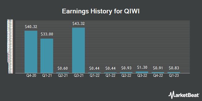 Earnings History for Qiwi (NASDAQ:QIWI)