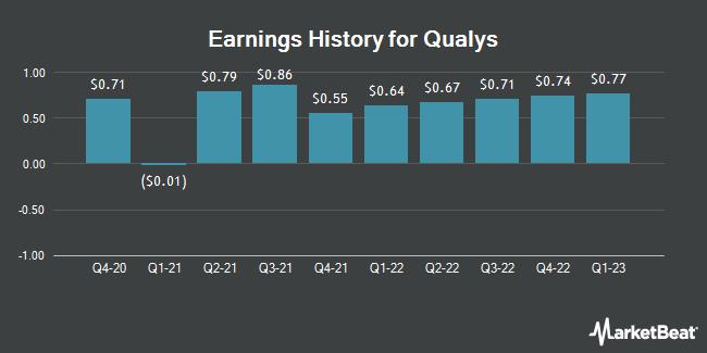 Earnings History for Qualys (NASDAQ:QLYS)