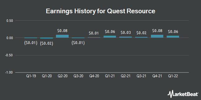 Earnings History for Quest Resource (NASDAQ:QRHC)