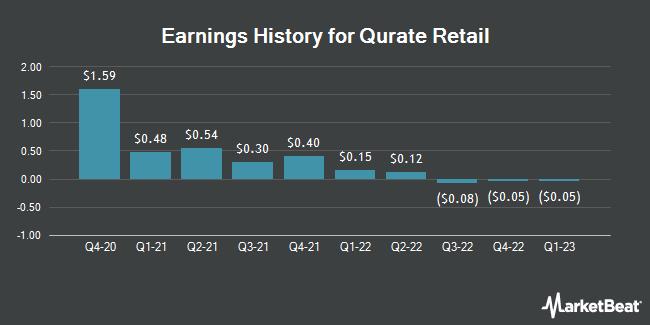 Earnings History for Qurate Retail Inc Series A (NASDAQ:QRTEA)