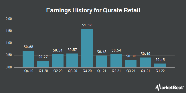 Earnings History for Qurate Retail Inc Series B (NASDAQ:QRTEB)