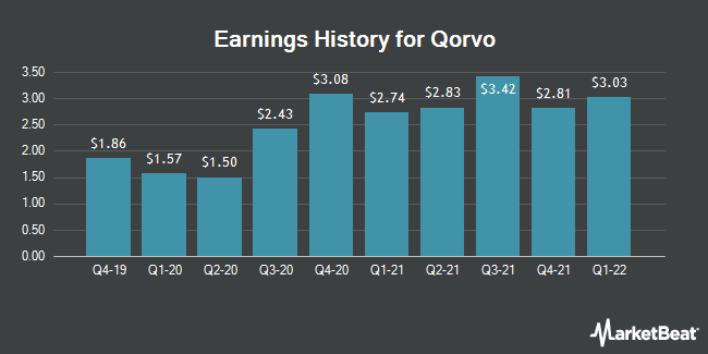 Earnings History for Qorvo (NASDAQ:QRVO)
