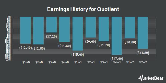 Earnings History for Quotient (NASDAQ:QTNT)
