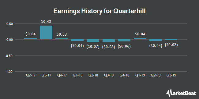 Earnings History for Quarterhill (NASDAQ:QTRH)