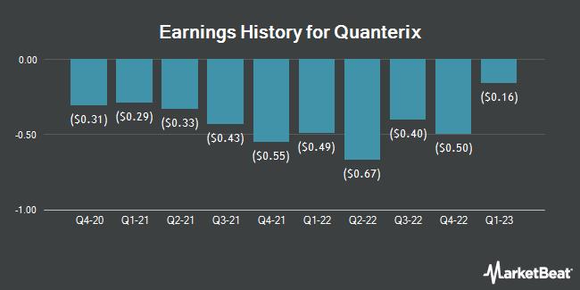Earnings History for Quanterix (NASDAQ:QTRX)