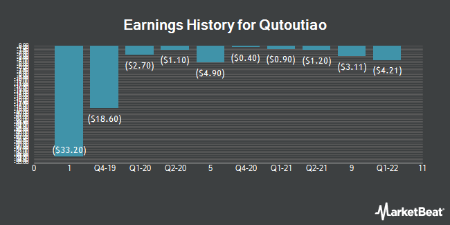 Earnings History for Qutoutiao (NASDAQ:QTT)