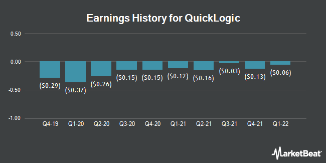 Earnings History for QuickLogic (NASDAQ:QUIK)