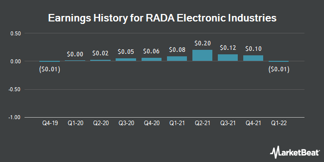 Earnings History for RADA Electronic Ind. (NASDAQ:RADA)