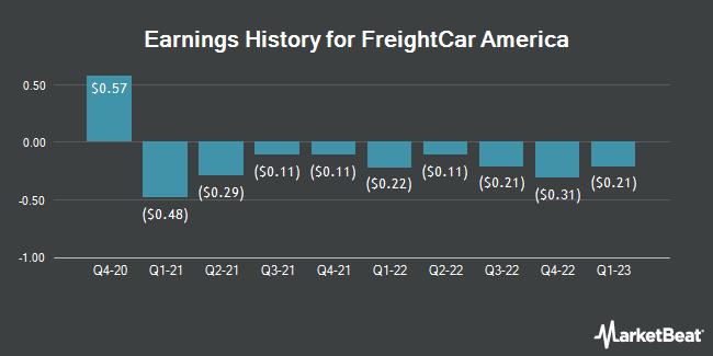 Earnings History for FreightCar America (NASDAQ:RAIL)