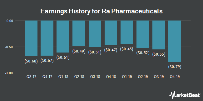 Earnings History for Ra Pharmaceuticals (NASDAQ:RARX)