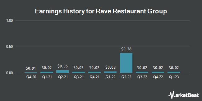 Earnings History for Rave Restaurant Group (NASDAQ:RAVE)