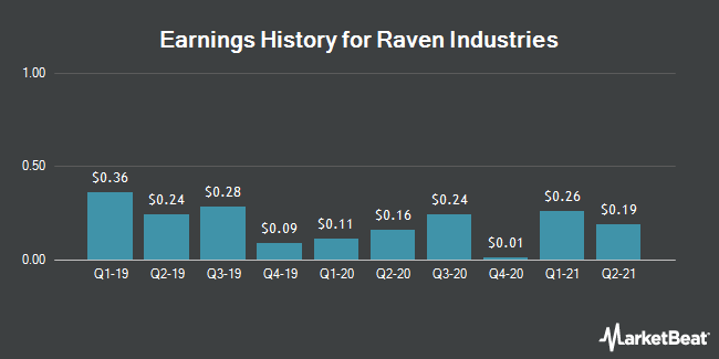 Earnings History for Raven Industries (NASDAQ:RAVN)